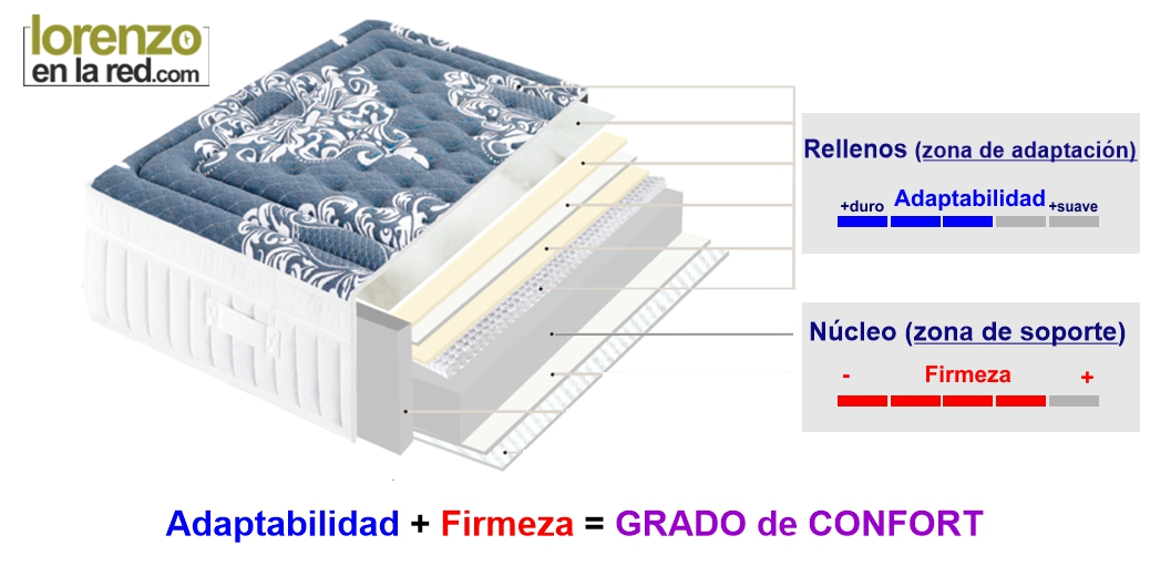 Estructura colchón